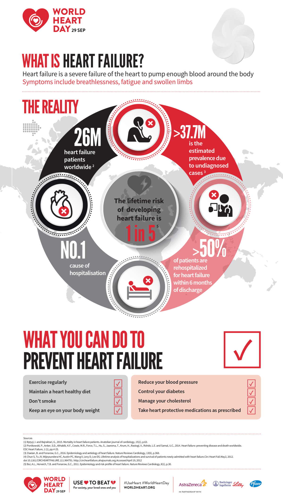 Heart failure facts and how to prevent it